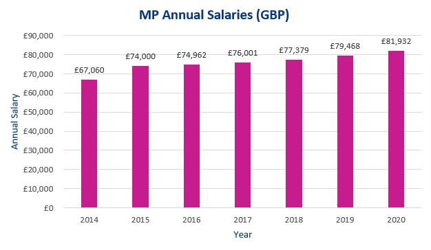 Chart of MP salaries from 2014 to 2020